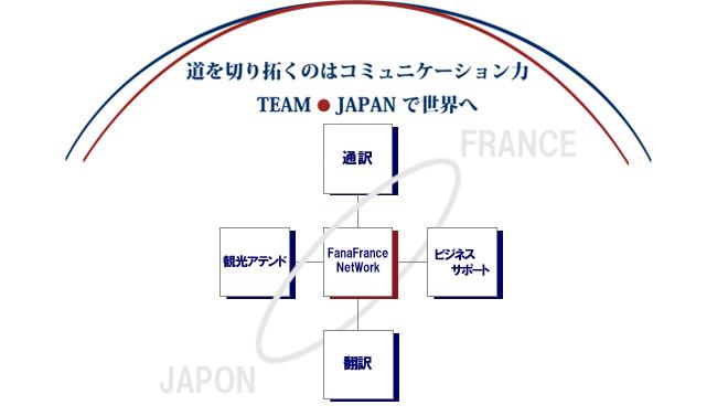 道を切り拓くのはコミュニケーション力 TEAM JAPANで世界へ フランス関連ビジネスサポート事業概略図